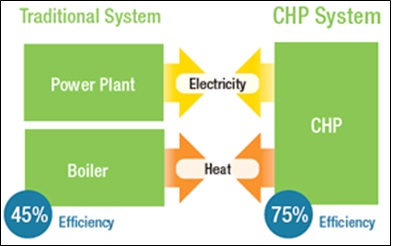 A chart demonstrating the differences between a traditional system and CHP
